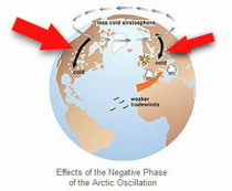 Arctic Oscillation Negative Phase