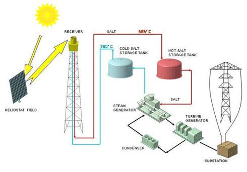 Gemasolar Solar Power 24 7 Climate Denial Crock Of The