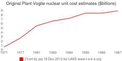 Why You've Heard of Solyndra, but not Vogtle