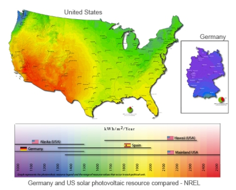 Low solar resource has not stopped Germany from leading the world in deployment.