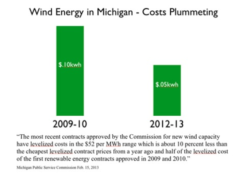 Michigan wind pricing is typical for the industry.