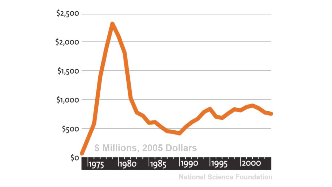 US federal spending on renewable energy, 1975-2005 (in 2005 dollars)