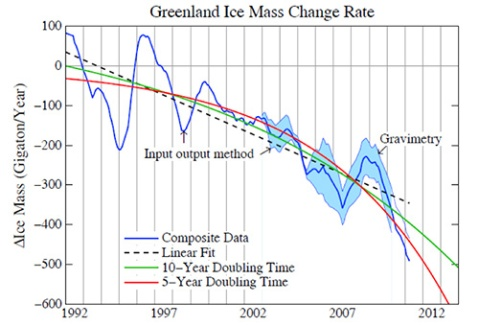 Fig. 1. Annual mass change of Greenland ice sheet based on the input-output method, an analysis of gravity measurements, and a best-estimate composite (Shepherd et al., 2012).
