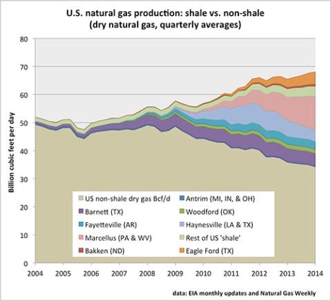 frackedgas