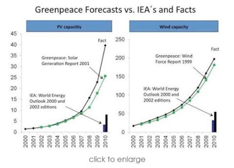 greenpeacforecast2