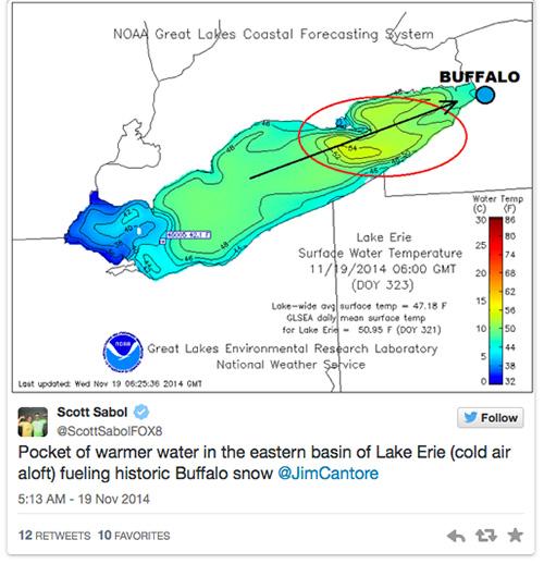 Lake Erie Lake Erie Water Temp