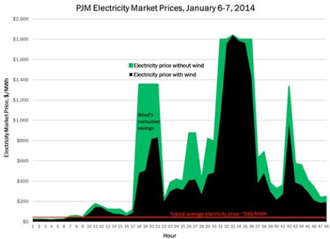 wind_pricevortex