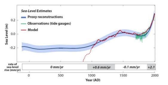sea-level_estimates_1-preview