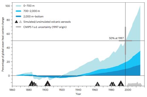 global-ocean-heat-content-change