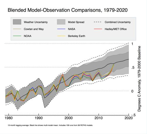 Models_and_observations_annual_1979_2000_baselin