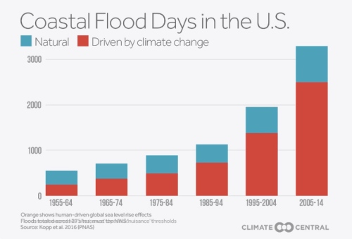 coastalflood