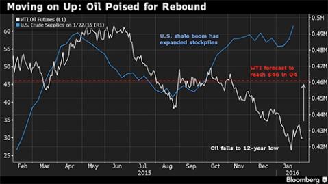 oilrebound