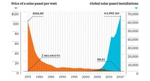 solar-price-installation-chart.jpg