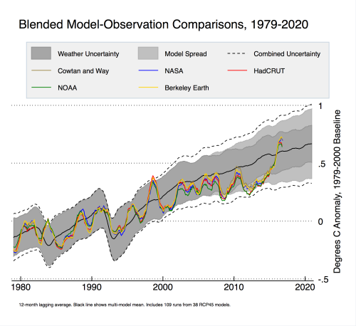 models-and-observations-annual-1979-2000-baseline