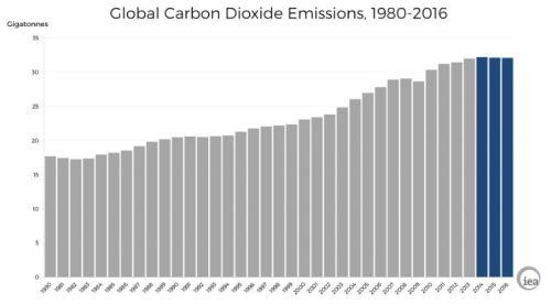 flat_iea-co2-emissions