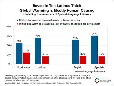 latinos1