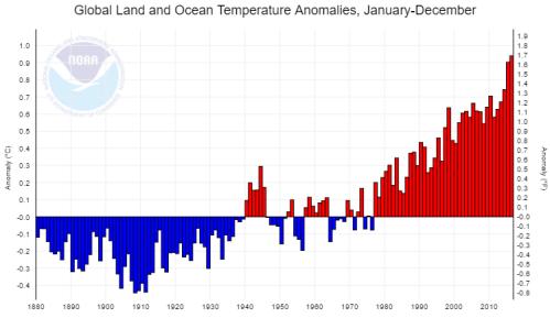 globalwarmingblanketgraph