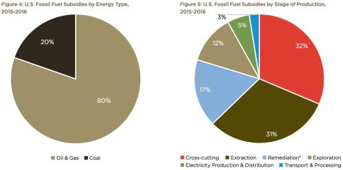 Fossil_Fuel_Subs_2015_16_breakdown