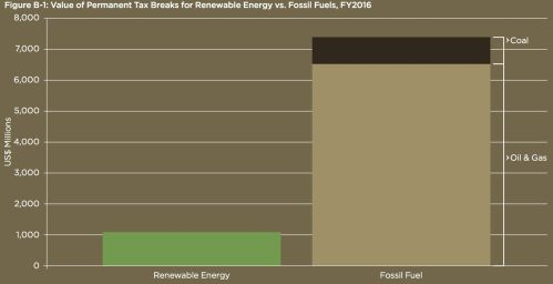 Fossil_Fuel_Subs_2015_16_comparison