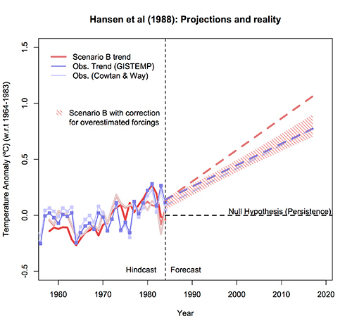 Deniers Fail to Blunt Hansen's Accurate Climate Forecast | Climate