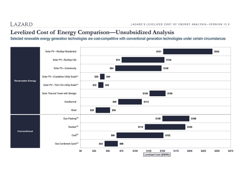 Lazard's Levelized Cost of Energy Analysis—Version 13.0